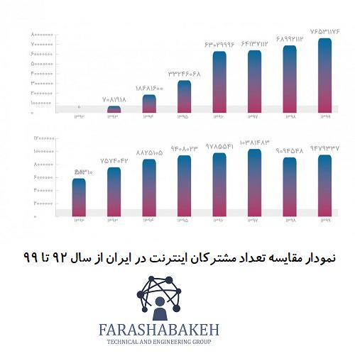 نمودار مقایسه تعداد مشترکان اینترنت در ایران از سال 92 تا 99