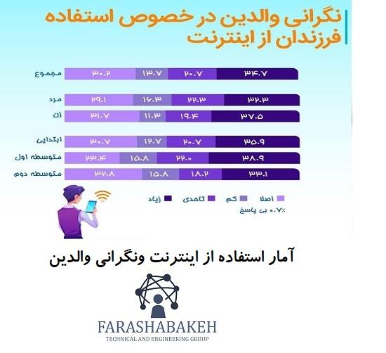 آمار استفاده از اینترنت ونگرانی والدین